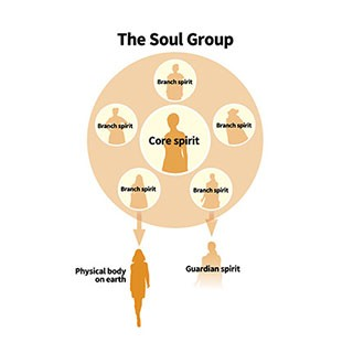 The Truth about the soul (The anatomy of the human soul)